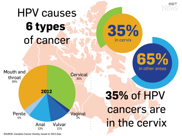 hpv causes what cancer)