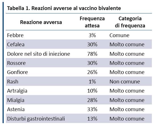 papilloma virus frequenza