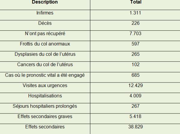 vaccin contre le papillomavirus effets secondaires