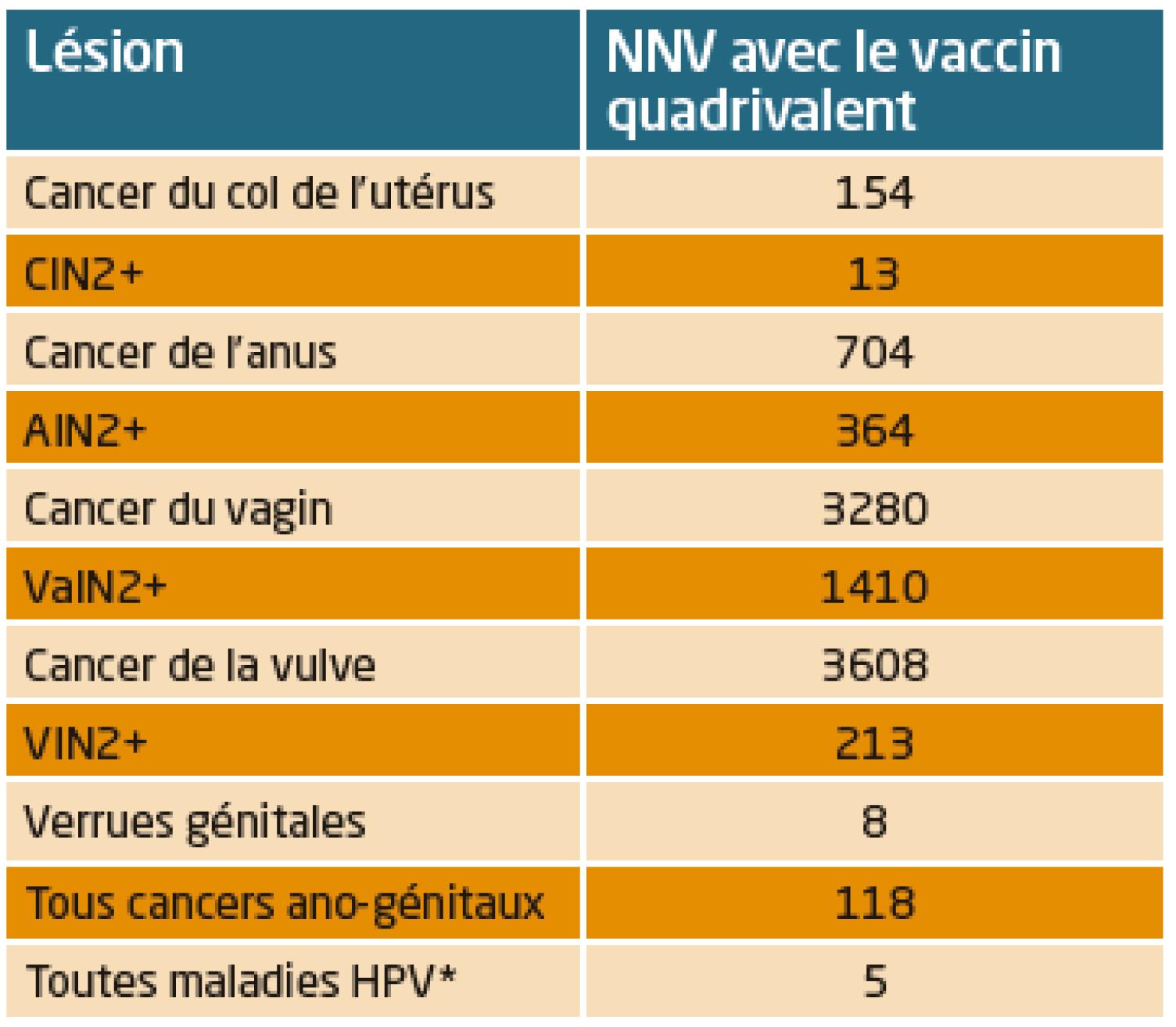 vaccin papillomavirus pour homme