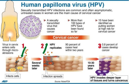 will hpv cause cancer)