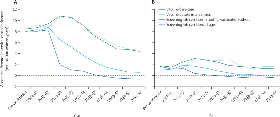 hpv and cancer rates