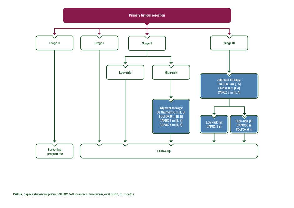 colorectal cancer treatments