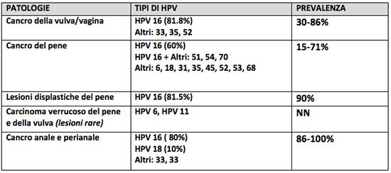Hpv e tumore ano - Oxiurii in sarcina