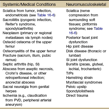 metastatic cancer buttock pain)