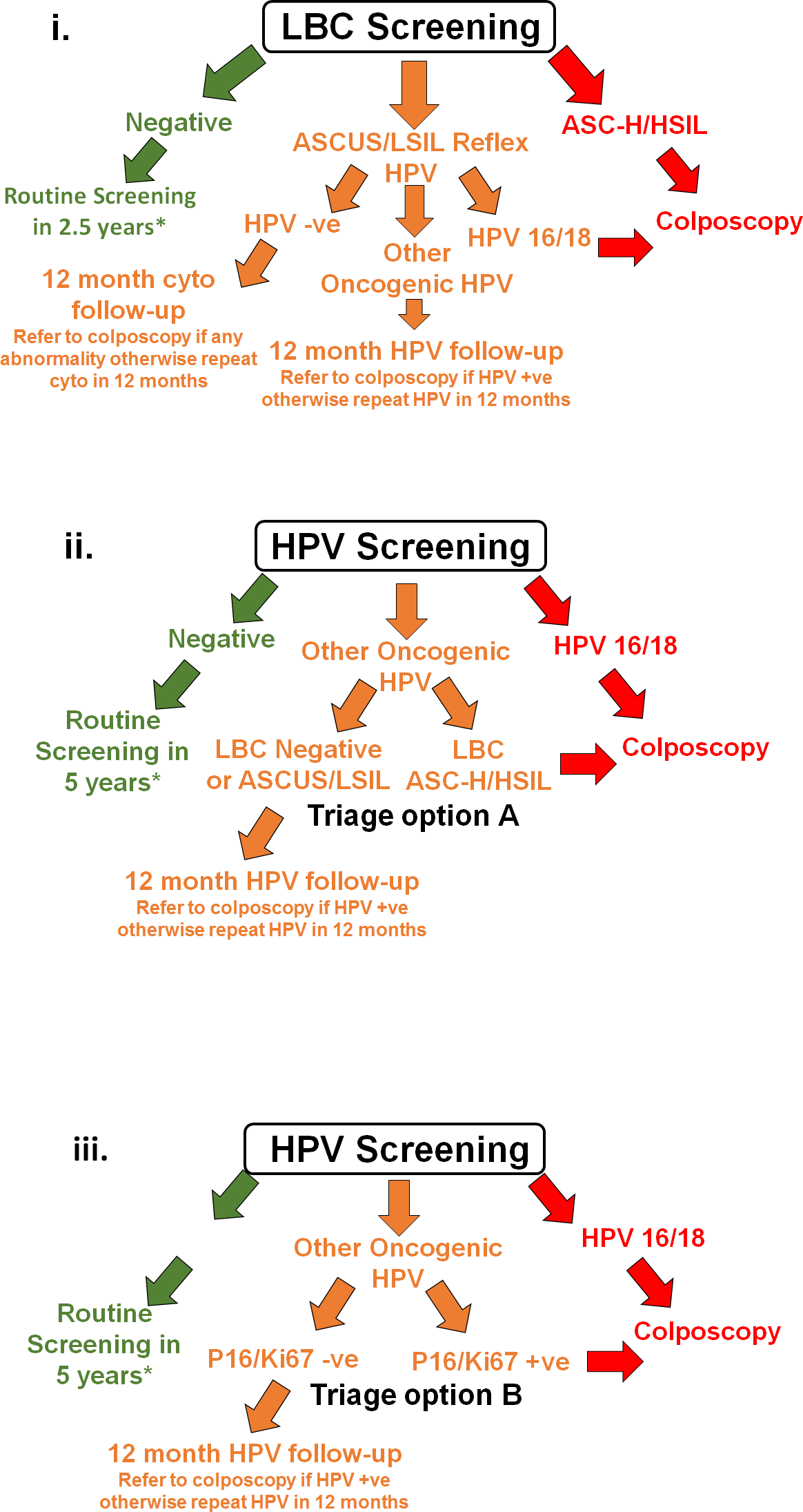 hpv high risk of ascus thinprep)