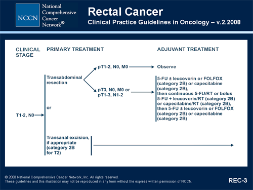 rectal cancer nice guidelines)