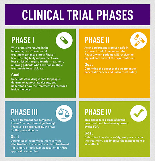 pancreatic cancer trials)