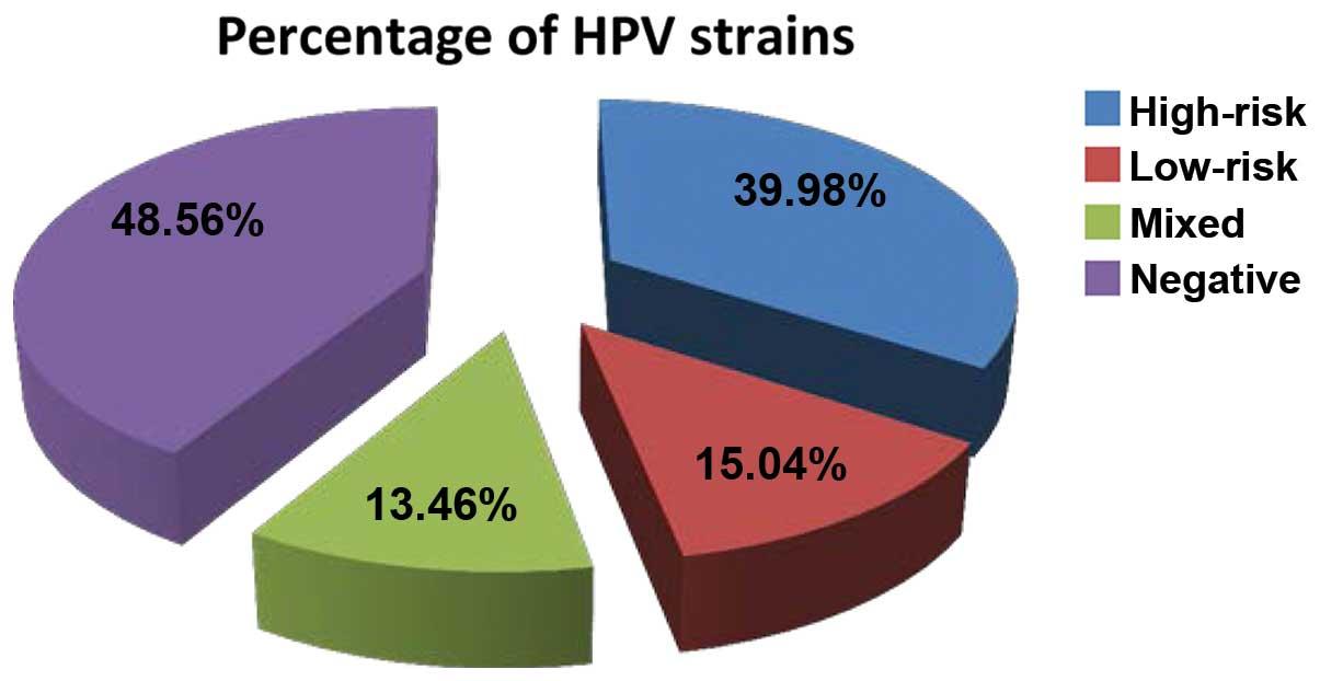 hpv high risk statistics)