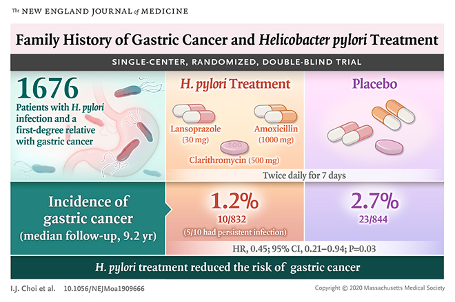 gastric cancer family history)