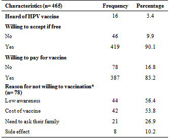 human papillomavirus vaccine in nepal