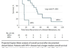 how often does hpv throat cancer return)