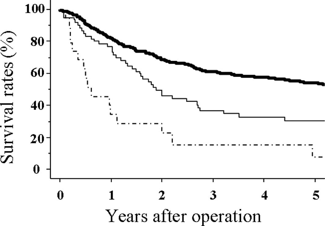 Abdominal cancer survival rate - Abdominal cancer survival rates