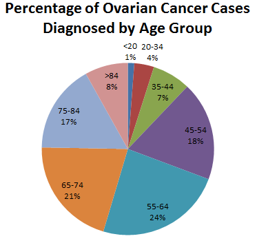 ovarian cancer what age)