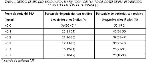 cancer de prostata recidiva bioquimica