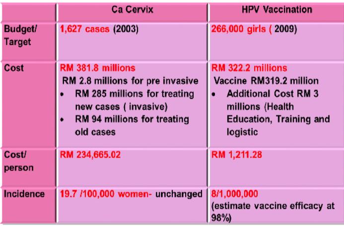 hpv treatment malaysia