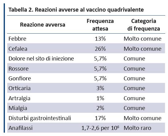 vaccino hpv tempi)