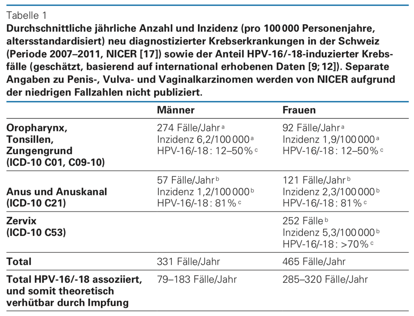 hpv impfung todesfalle