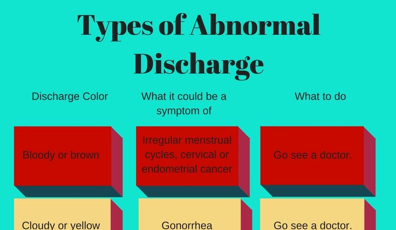 ovarian cancer yellow discharge)