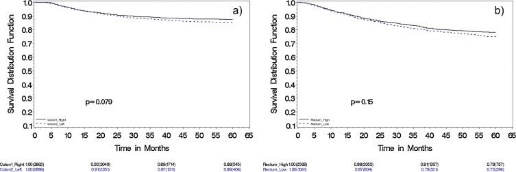 Recidiva anastomotică după neoplasm rectal 1/3 medie operat cu conservareasfinterului anal.