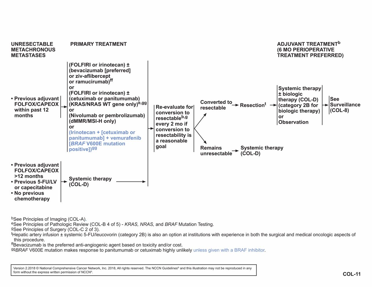 Colorectal cancer guidelines 2020