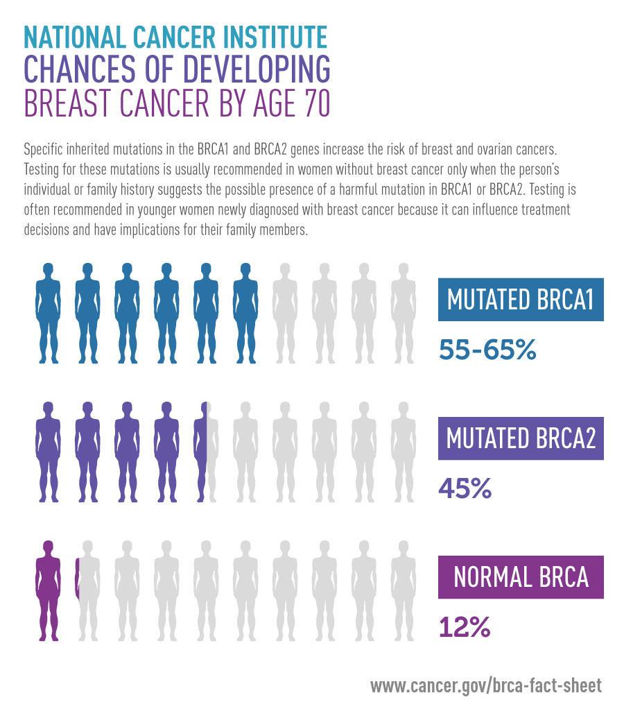 Mutații BRCA1 și BRCA2 – cancer ereditar sân/ovar