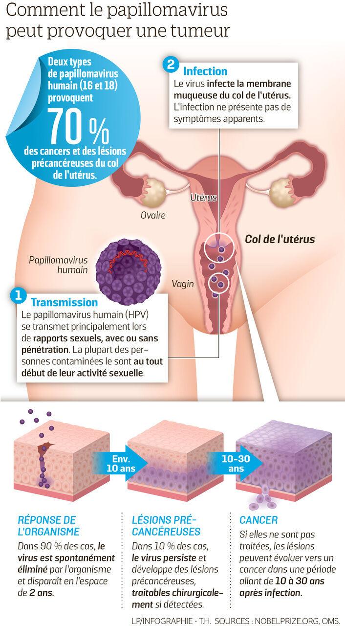 vaccin contra hpv