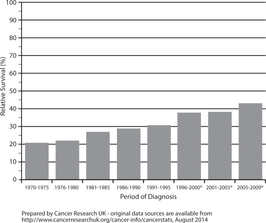 ovarian cancer recurrence rate)