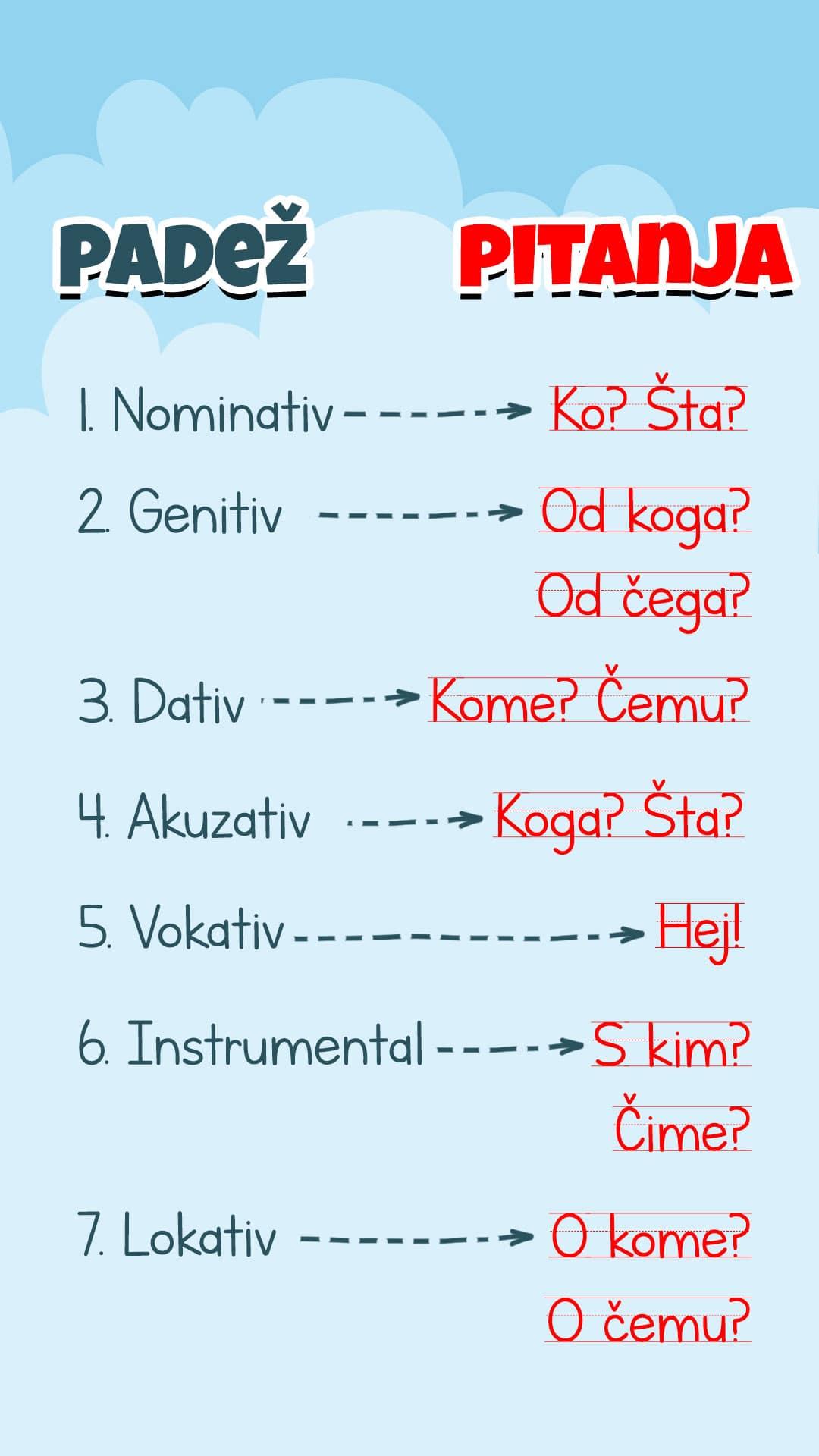 srpski jezik za 7 razred padezi