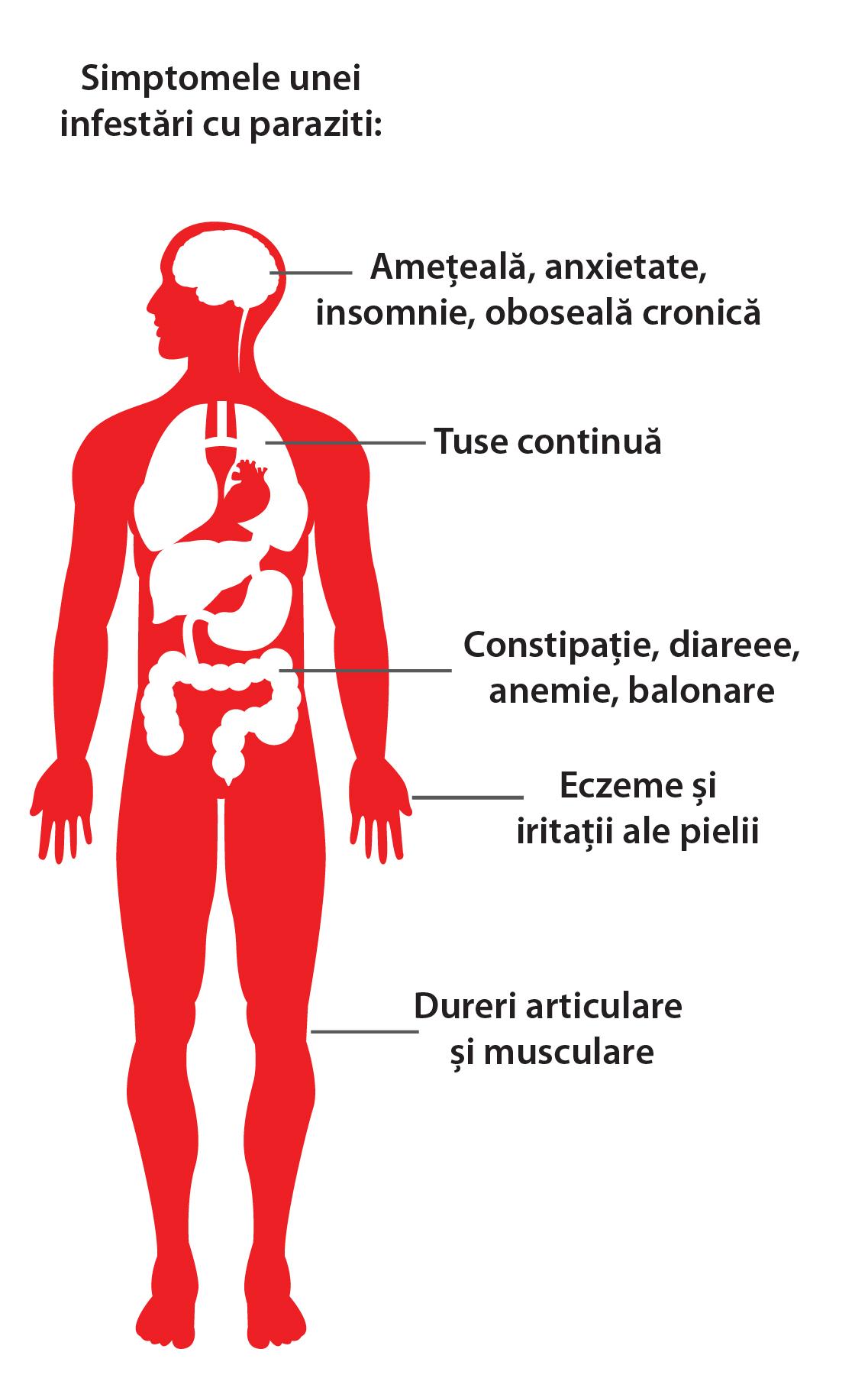 paraziti simptome ale helminților