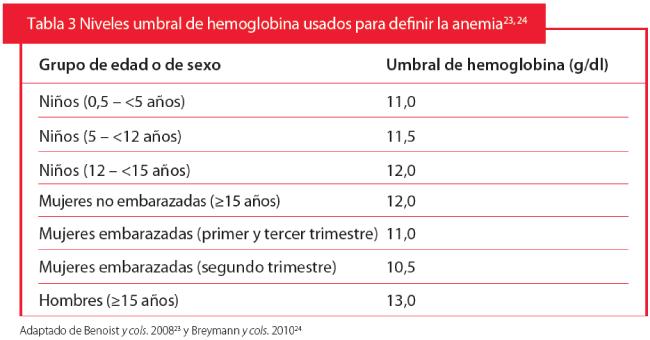 anemia 5 de hemoglobina)