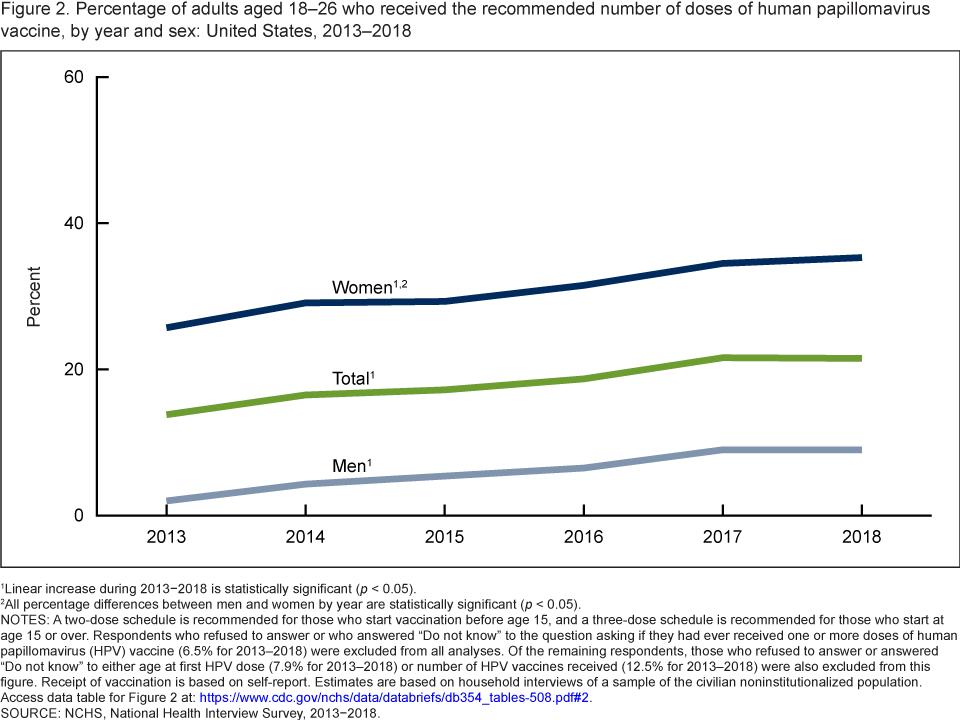 human papillomavirus vaccine statistics