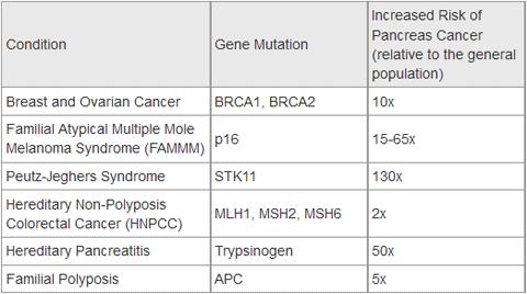 Testul BRCA pentru evaluarea riscului de cancer ereditar de sân și ovar