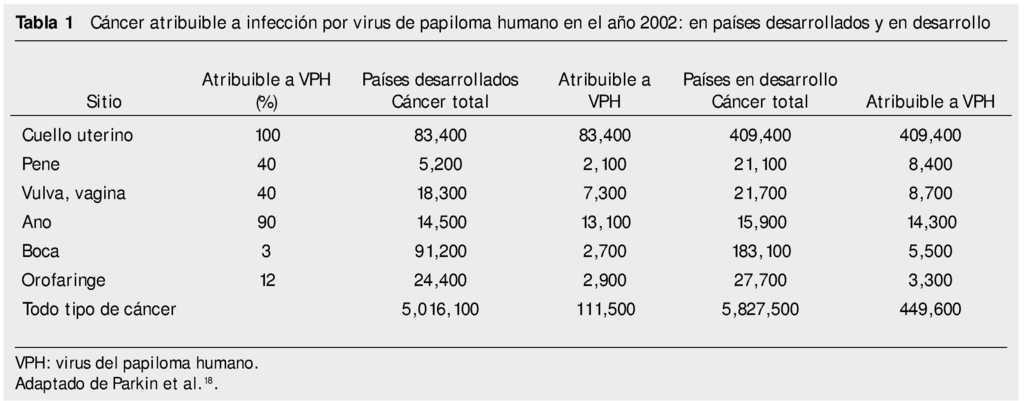 Papillomatosis q es, Papillary thyroid cancer survival