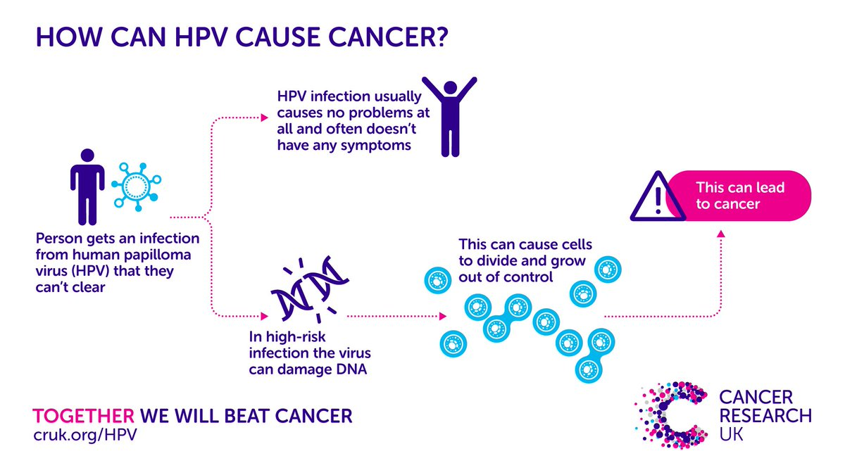 can any hpv cause cancer