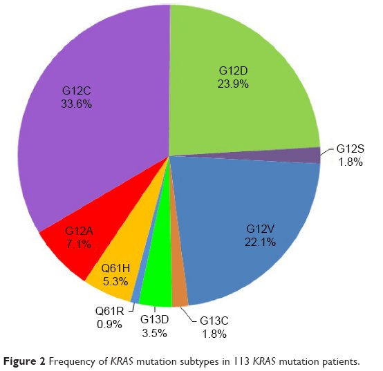 colorectal cancer kras mutation frequency