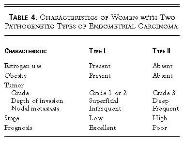 cancer endometrial acog