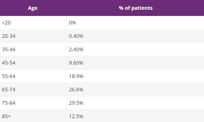 pancreatic cancer age range)
