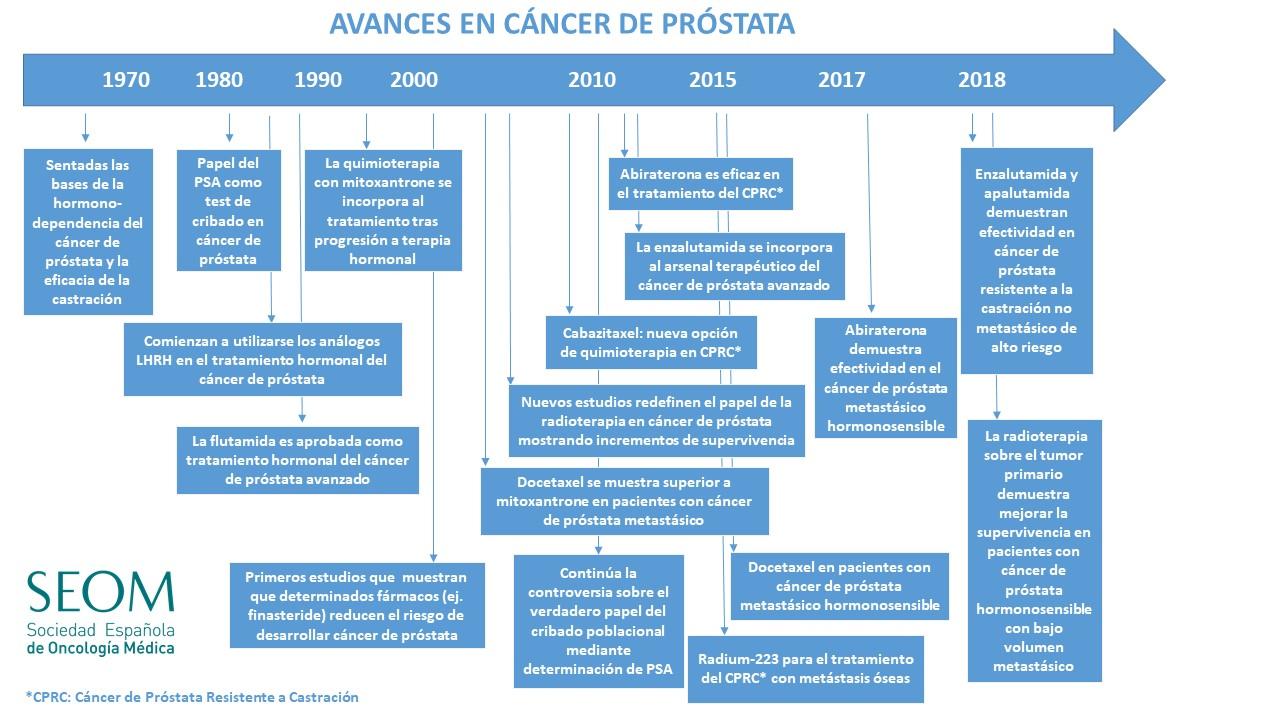 Cancer de prostata avanzado en ancianos. What causes colon cancer hpv papiloma tratamento