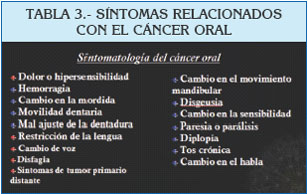 Cancer bucal articulos,