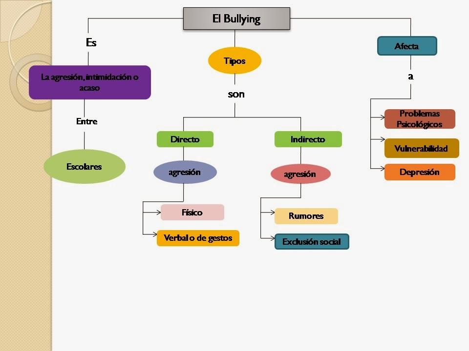 virus del papiloma mapa conceptual)