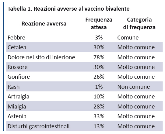 papilloma virus frequenza)