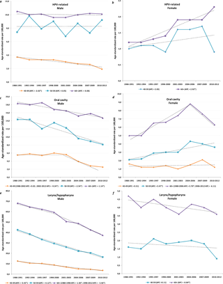 hpv head and neck cancer statistics