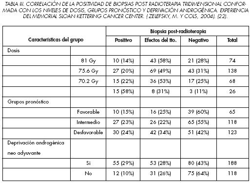 Recidive populare din adenomul de prostatită