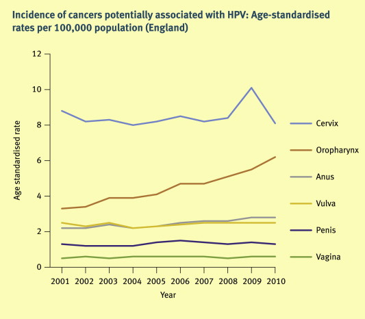 hpv head and neck cancer rates)