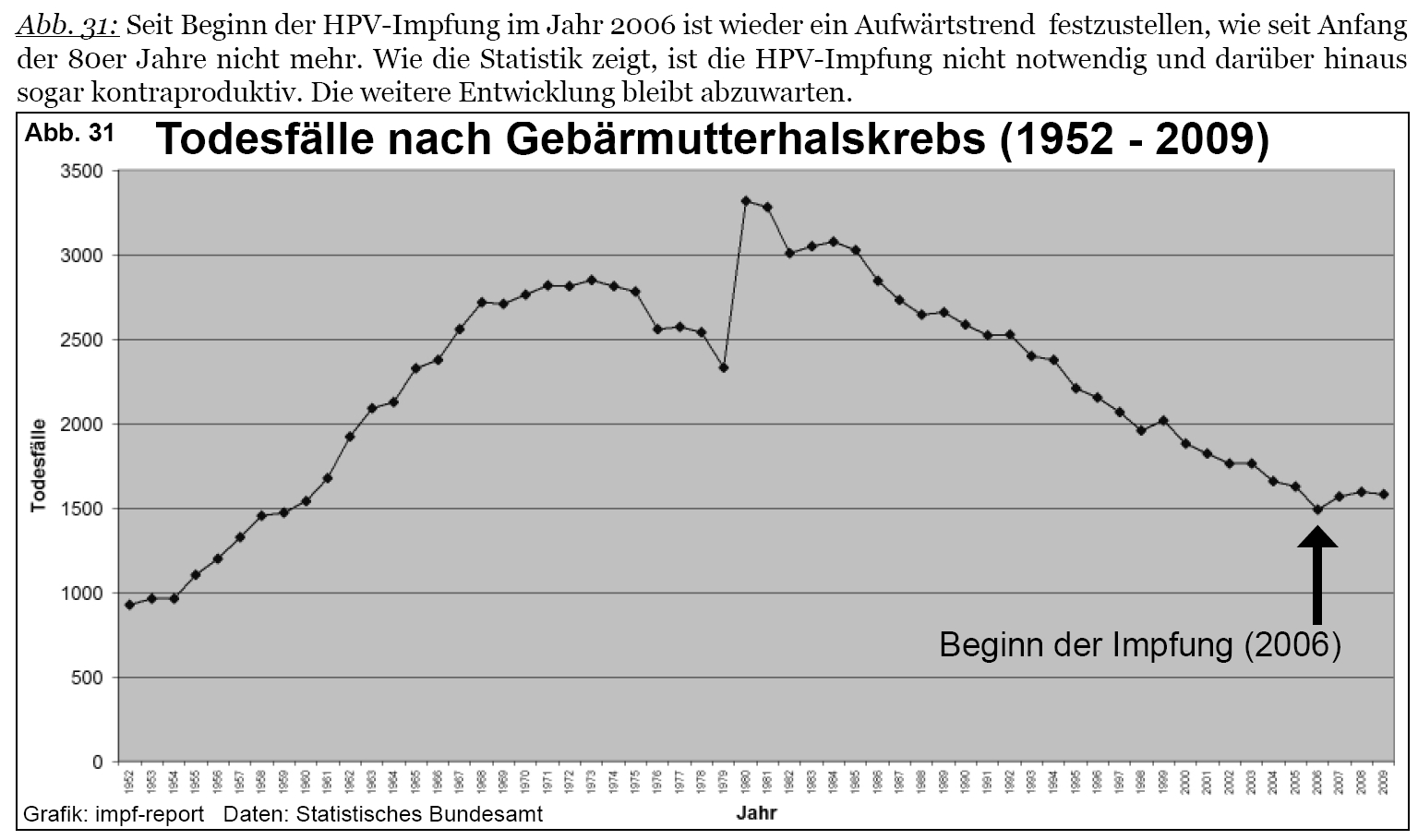 hpv impfung todesfalle)