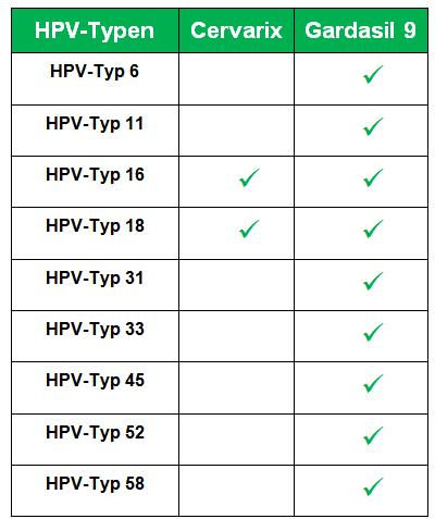 hpv impfung unnotig papiloamele sunt paraziți