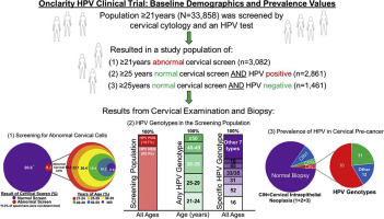 hpv reactive means