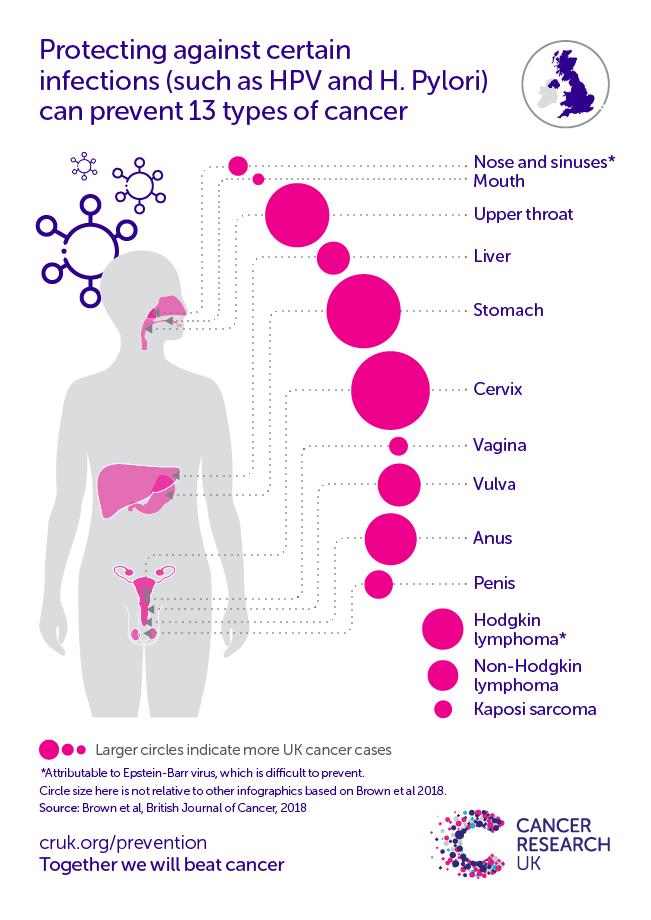 hpv virus and lymphoma)