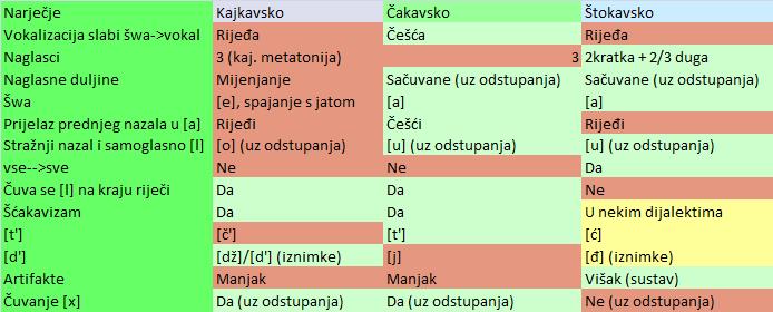 padezi hrvatski viermii sunt mai bine de tratat